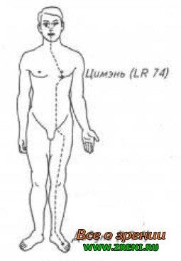 """Лечебный комплекс для глаз из книги: Хуан Сяокуань. """"Цигун-акупрессурная терапия""""."""