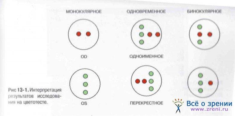 Оценка бинокулярного зрения