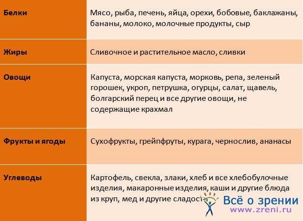 http://zreni.ru/uploads/posts/2011-07/1311577126_tablica-sovmestimosti-produktov.jpg