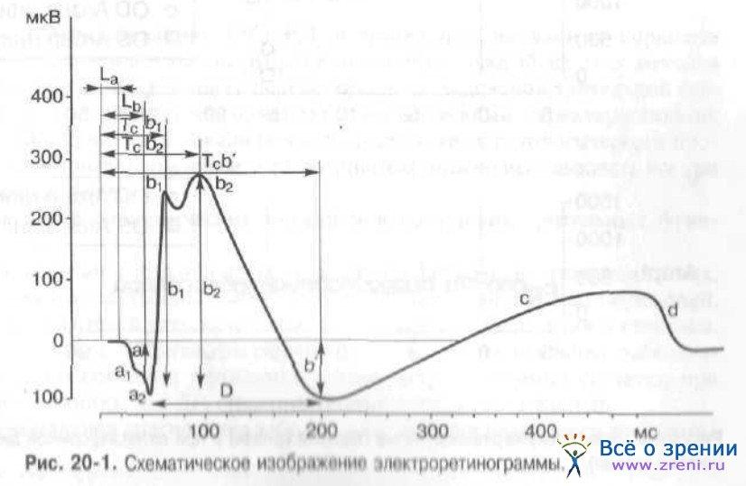 Электроокулография