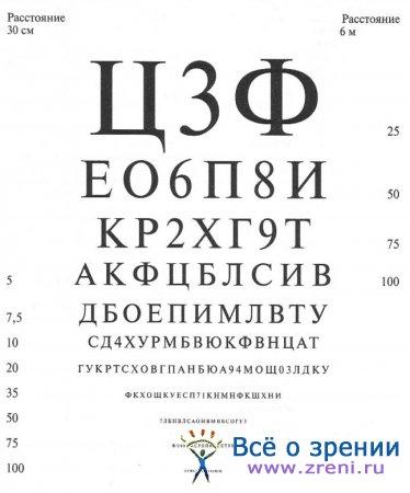 Тест окулиста на водительскую комиссию - f9d46
