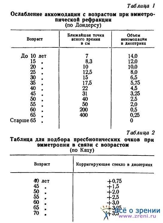 диоптрии линз при близорукости таблица