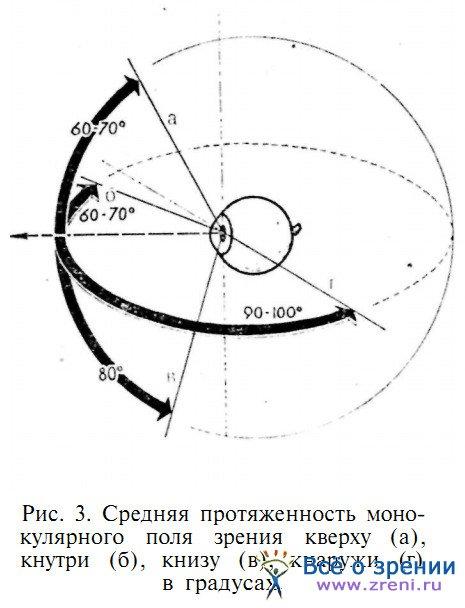 конфигурации поля зрения