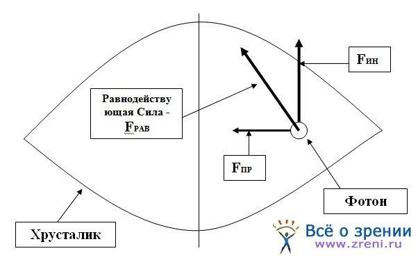 Нормы глазного давления глаукома симптомы