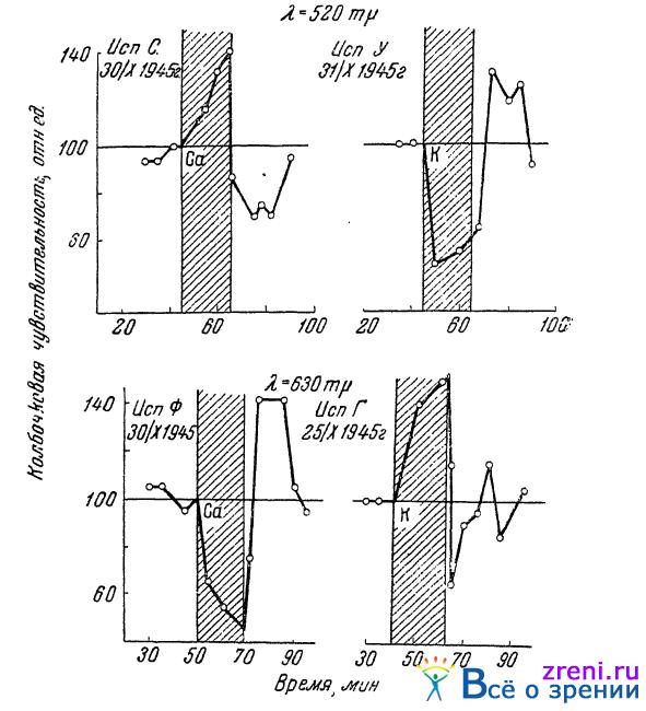 Влияние ионофореза калия и