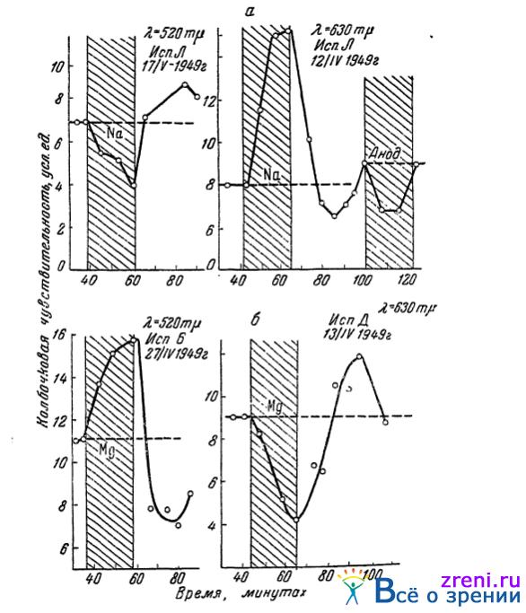Влияние ионофореза натрия (а)