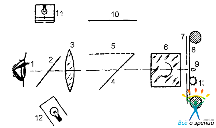 Схема фотосканирующего