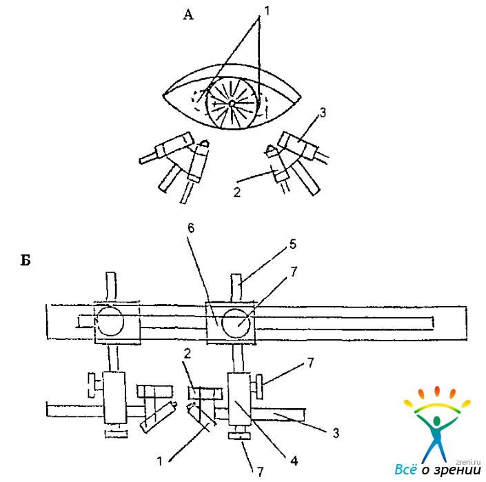 Б — Схема крепления свето- и