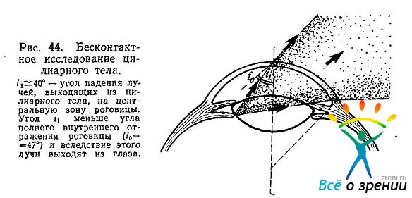 Оптические Приборы Для Исследования Глаза, Тамарова Р М