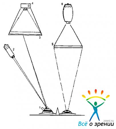 Рис. 1.18.  Схема установки для фотооптической записи движений глаз.  1—присоска с зеркалом, 2—осветитель...