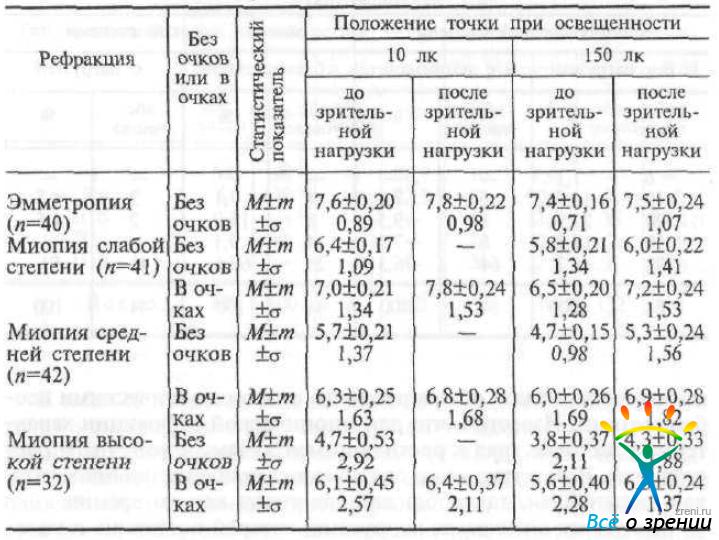диоптрии при близорукости таблица