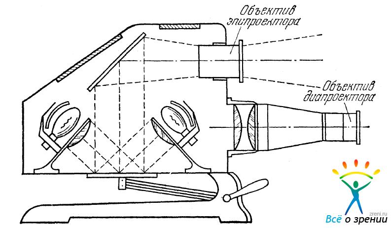 проекционного фонаря
