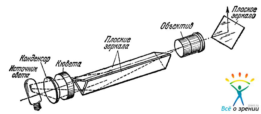 оптическая схема).