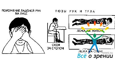 Восстановление зрения метод шичко бейтса отзывы