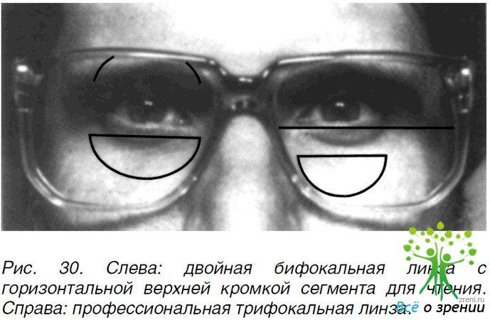 Как сделать бифокальные очки 170