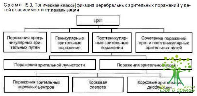 критерии, классификация