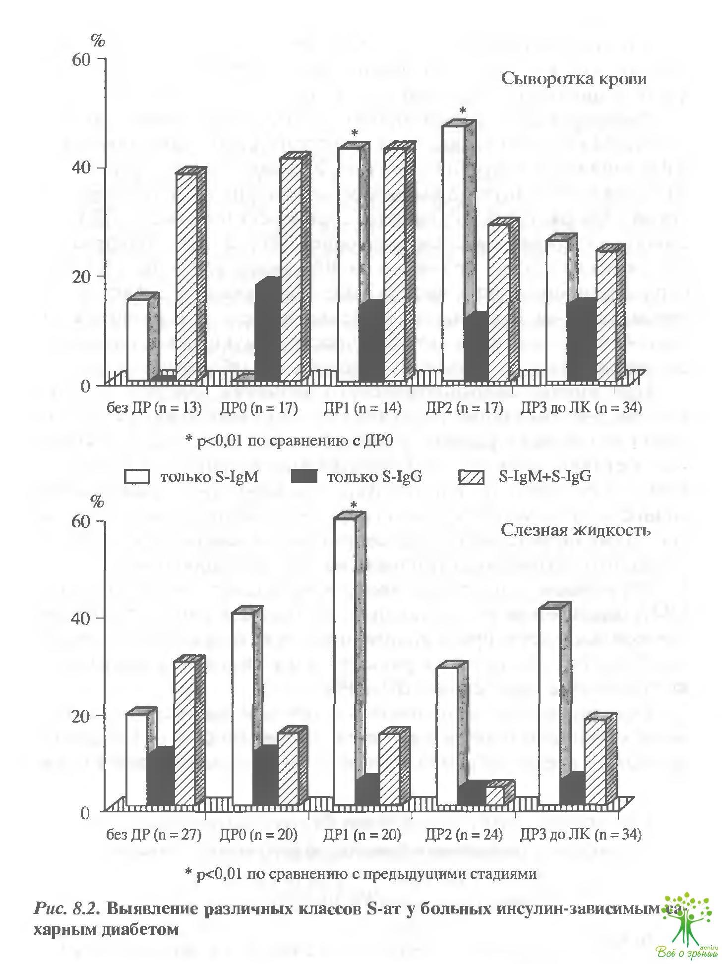 пигментный ретинит pdf лечение