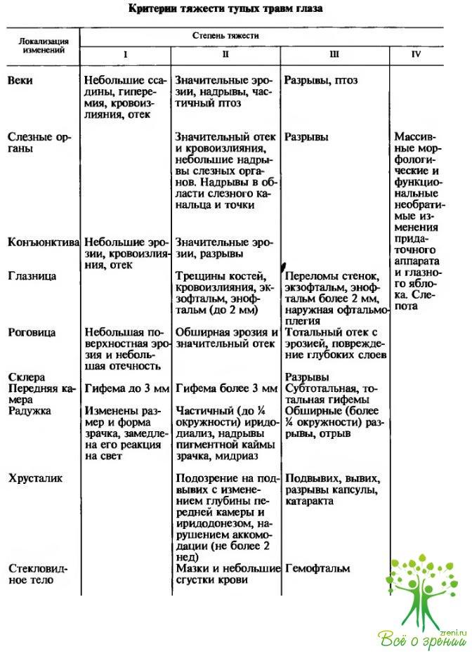 Отзывы о клинике коррекции зрения во владивостоке