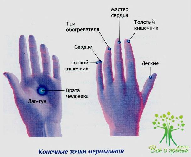 Энергетические точки на теле человека схемы