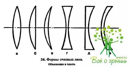 Пройти тест на астигматизм