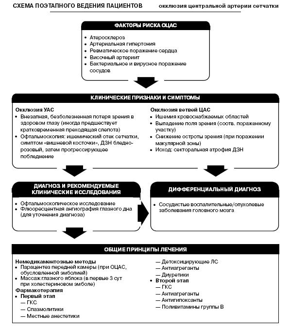 Программа здоровье про варикозное расширение вен