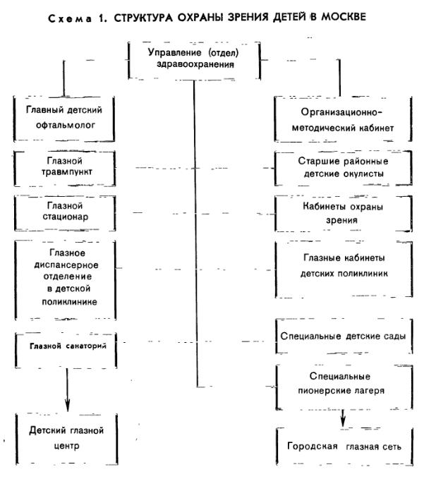 Основы организации охраны